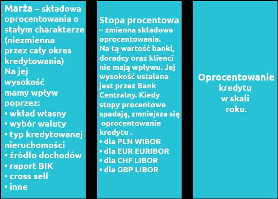 koszt kredytu hipotecznego Kielce